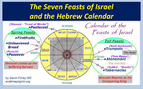 seven feasts of the messiah remembering the sabbath day is the hebrew sabbath really our