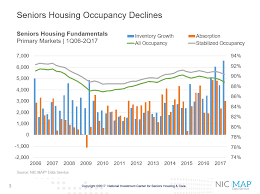 housing trends 2017 absorption archives national investment center