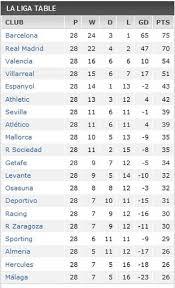 Spanish Primera División Scores News Stats Fixtures Results