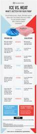 Foot Pain Map Should You Use Ice Or Heat For Pain Infographic U2013 Health