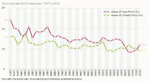 bureau ups file survival rate of us start ups 1977 2012 svg wikimedia commons