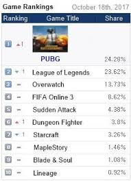 pubg rankings pubg takes over 1st place in the share of kr pc bang lol pushed