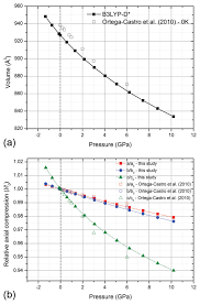density functional investigation of the thermo physical and thermo