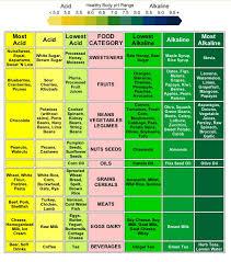 21 best alkaline foods images on pinterest alkaline foods ph