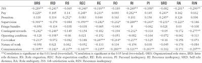 Table    Bivariate correlation between the job satisfaction and organizational role stress  n