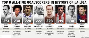 la liga table 2016 17 top scorer top 8 all time goalscorers in history of la liga soccer