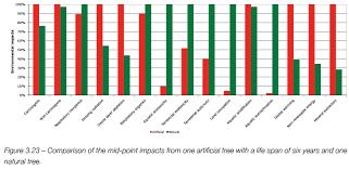 conversable economist christmas trees real vs artificial