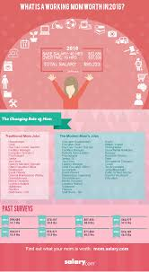 Stay At Home Mom Duties For Resume 2016 Mother U0027s Day Infographics Salary Com