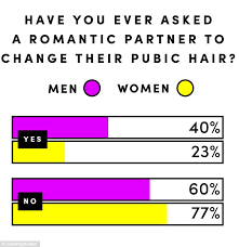female pubic hair around the world survey reveals men s pubic hair preferences daily mail online