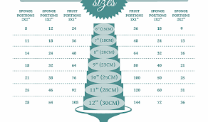 wedding cakes cost pricing a wedding cake food photos
