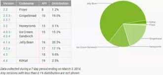android versions wiki what percent of android users from india use below android version