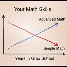 grad math math humor joke skills graph gradschool math