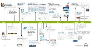 Periodic Table Timeline Infografías Cerkdti El Blog De Christian Palau