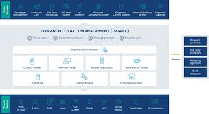 travel programs images Airline loyalty programs and solutions for travel hotels comarch jpg