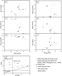 the geochemistry of carbonate replacement pb zn ag mineralization