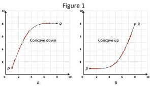 the second derivative rule