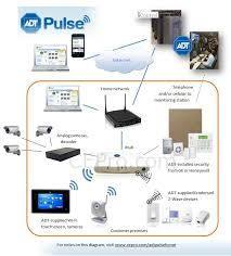security library adt wired security systems
