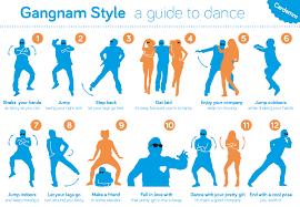 Gangnam Style Meme - gangnam style guide gangnam style know your meme