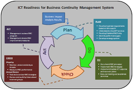 using iso 27031 to guide it disaster recovery alignment with iso