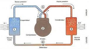principe de fonctionnement d une chambre froide le froid industriel la climatisation le principe de fonctionnement