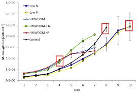 global transcriptional responses of the toxic cyanobacterium