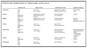 asian americans diets of