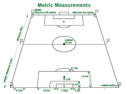 length of a football field soccer pitch the physics factbook