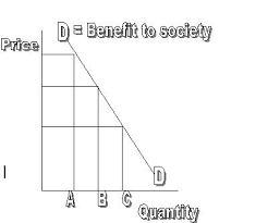 supply and demand the market mechanism