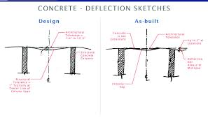 concrete defects commercial construction contractor talk