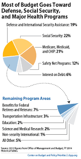 Federal Tax Table For 2014 Top 10 Federal Tax Charts Center On Budget And Policy Priorities