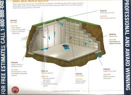 basement waterproofing nationwide