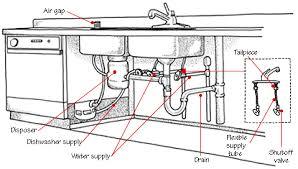 Kitchen Sink Disposal Garbage Disposal Replacement Tucson - Clogged kitchen sink with garbage disposal and dishwasher