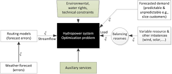 short term hydropower optimization and assessment of operational