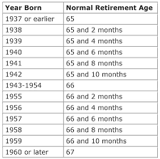 Social Security Retirement Age Table Social Security Normal Retirement Age Table 28 Images Boomer