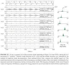 academic onefile document frequency and voice perspectives in