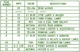 1995 jeep wrangler fuse box diagram u2013 circuit wiring diagrams