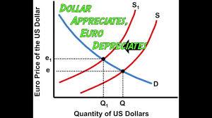 ap macroeconomics graphs made easy youtube