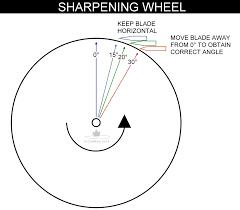 Sharpening Wheel For Bench Grinder Diy Knifemaker U0027s Info Center Diy Sharpening Wheel