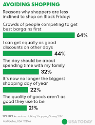 can target employees shop during black friday black friday may see less green as shoppers buy gifts all year long