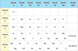 Group In Periodic Table Pass My Exams Easy Exam Revision Notes For Gsce Chemistry