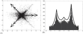 An Information Maximization Approach To Blind Separation And Blind Deconvolution Blind Source Separation Of More Sources Than Mixtures Using