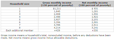 2016 u2013 2017 food stamp snap income eligibility levels