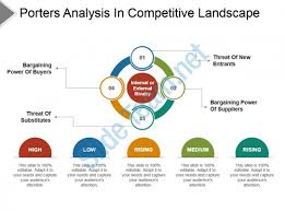 competitive landscape powerpoint templates competitor analysis