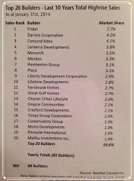 Fernbrook Homes Decor Centre Top 20 Builders Of The Last 10 Years Lanterra Developments