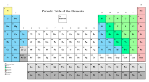 How Many Elements Are There In The Periodic Table Natural Sciences Grade 9