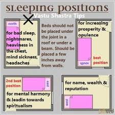 directions for sleeping according to vastu shastra when it comes