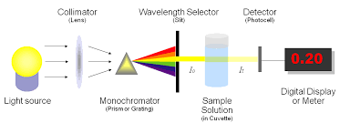 Applications Of Colorimetry In Analytical Chemistry Biochemistry Class Notes Photometry Principle Applications And