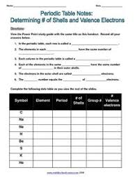 Valence Electrons On Periodic Table Valence Electrons Worksheet Free Worksheets Library Download And