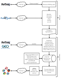 gb4gv a genome browser for geminivirus peerj