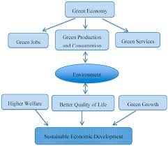 sustainability free full text employment policies for a green